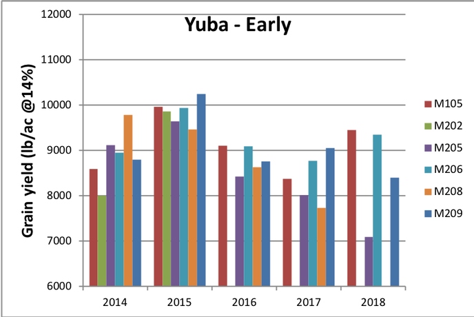Yuba - Early